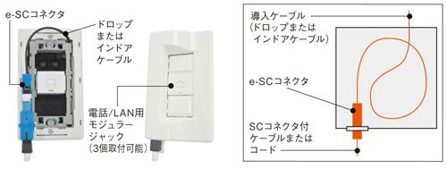 接続箱、光アウトレット、住友電工