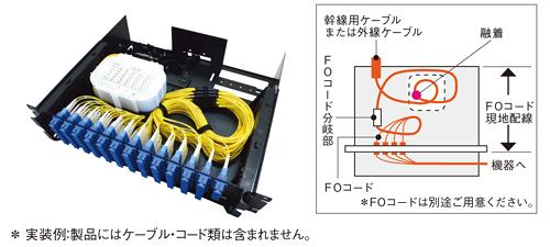 光パネル、Y-OP4-FO、住友電工