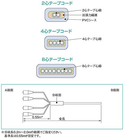 FOコード、光コード、住友電工