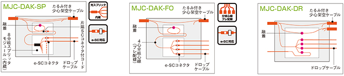 クロージャ、MJC-DAK-、住友電工