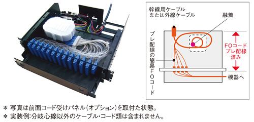 光パネル、Y-OP4-PC4FO、住友電工