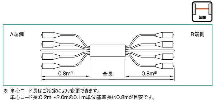 光ケーブル、コード集合型ケーブル、住友電工