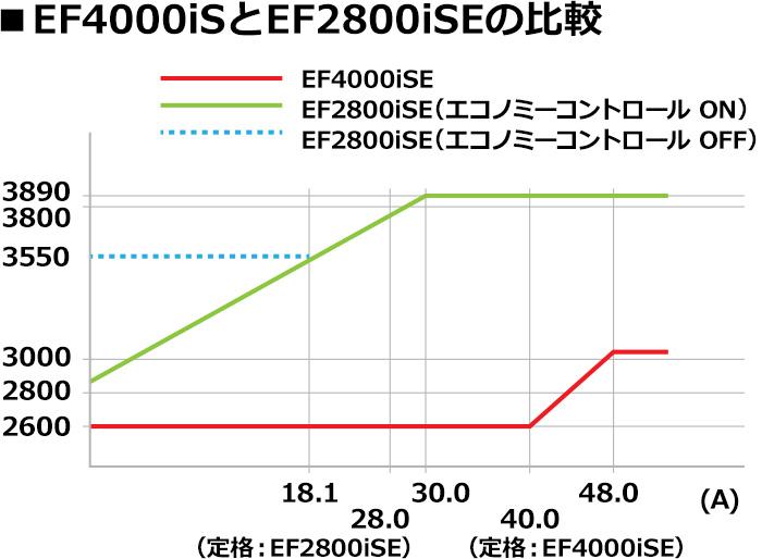 EF4000比較画像